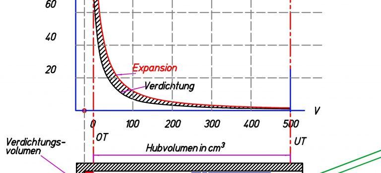 Kraftstoffverbrauch von Autos mit Verbrennungsmotoren