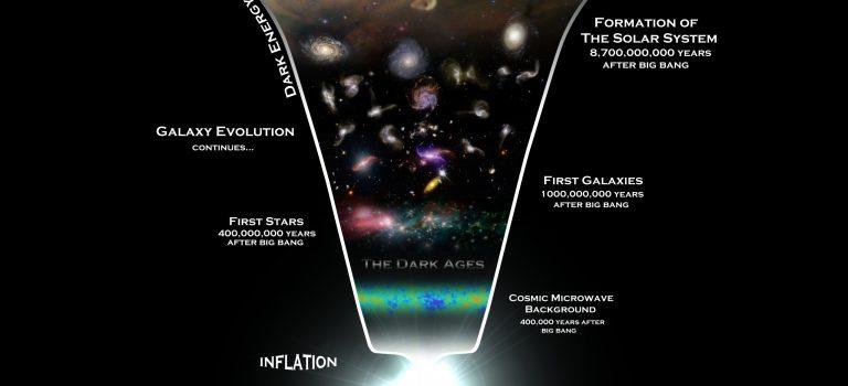 Sind wir Sternenstaub? – Eine Reise durch Raum und Zeit